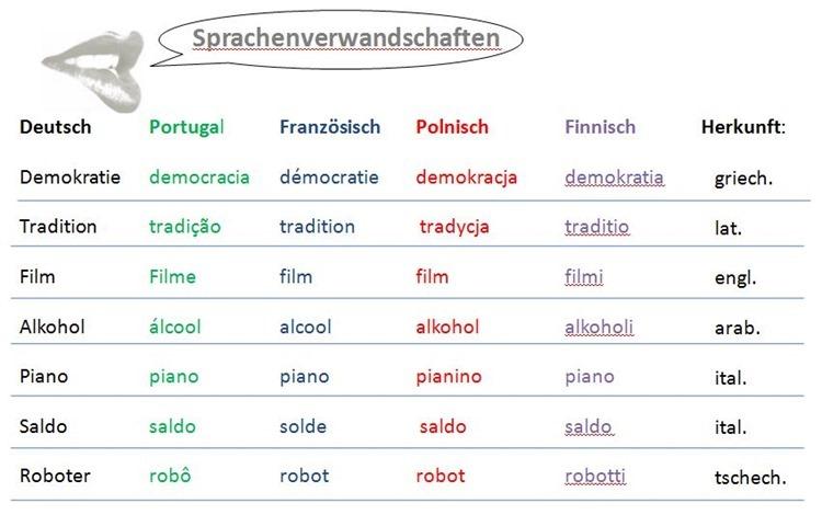 Sprachverwandschaften